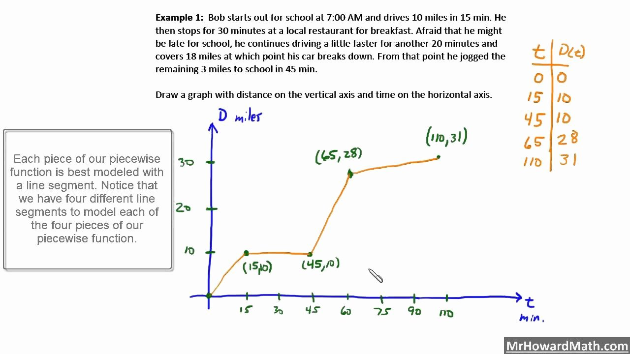 Graphing Piecewise Functions Worksheet Beautiful Piecewise Functions Google Homework Worksheet 1 8