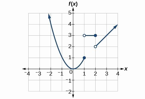 Graphing Piecewise Functions Worksheet Fresh Graph Piecewise Defined Functions