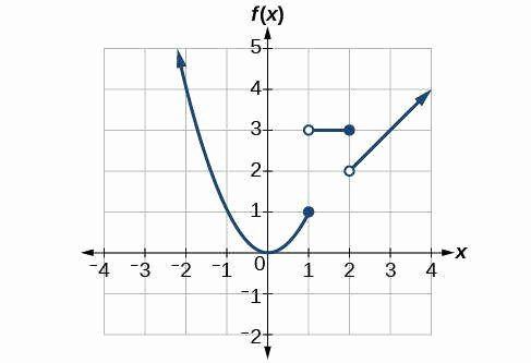 Graphing Piecewise Functions Worksheet Fresh Worksheet Piecewise Functions Answers
