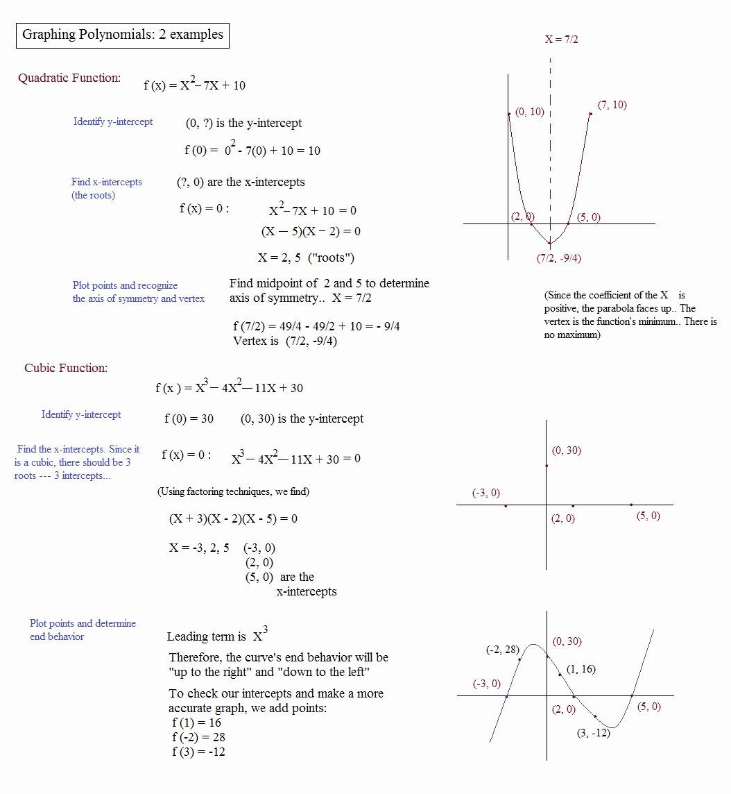 Graphing Polynomial Functions Worksheet Answers Beautiful Math Plane Polynomials Factors Roots and theorems