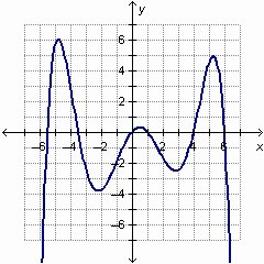 Graphing Polynomial Functions Worksheet Answers Best Of How Many Turning Points are In the Graph Of the Polynomial