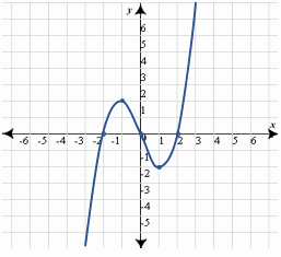 Graphing Polynomial Functions Worksheet Answers Elegant Quiz & Worksheet Polynomial Graph Analysis
