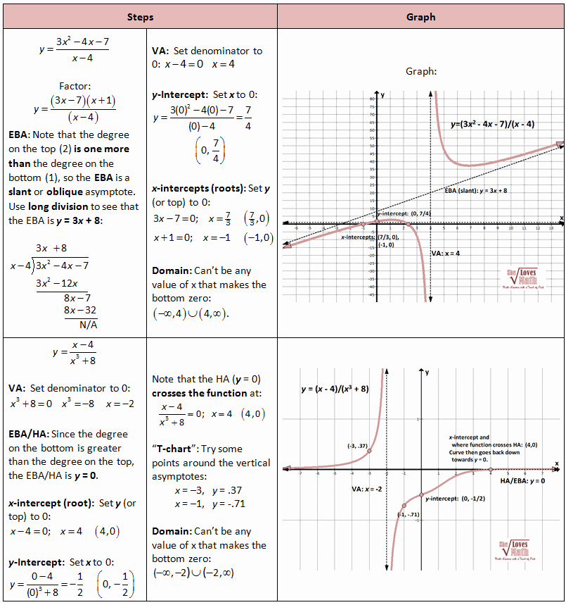 Graphing Polynomial Functions Worksheet Answers Inspirational Rational Functions