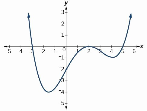 Graphing Polynomial Functions Worksheet Answers Inspirational Writing formulas for Polynomial Functions