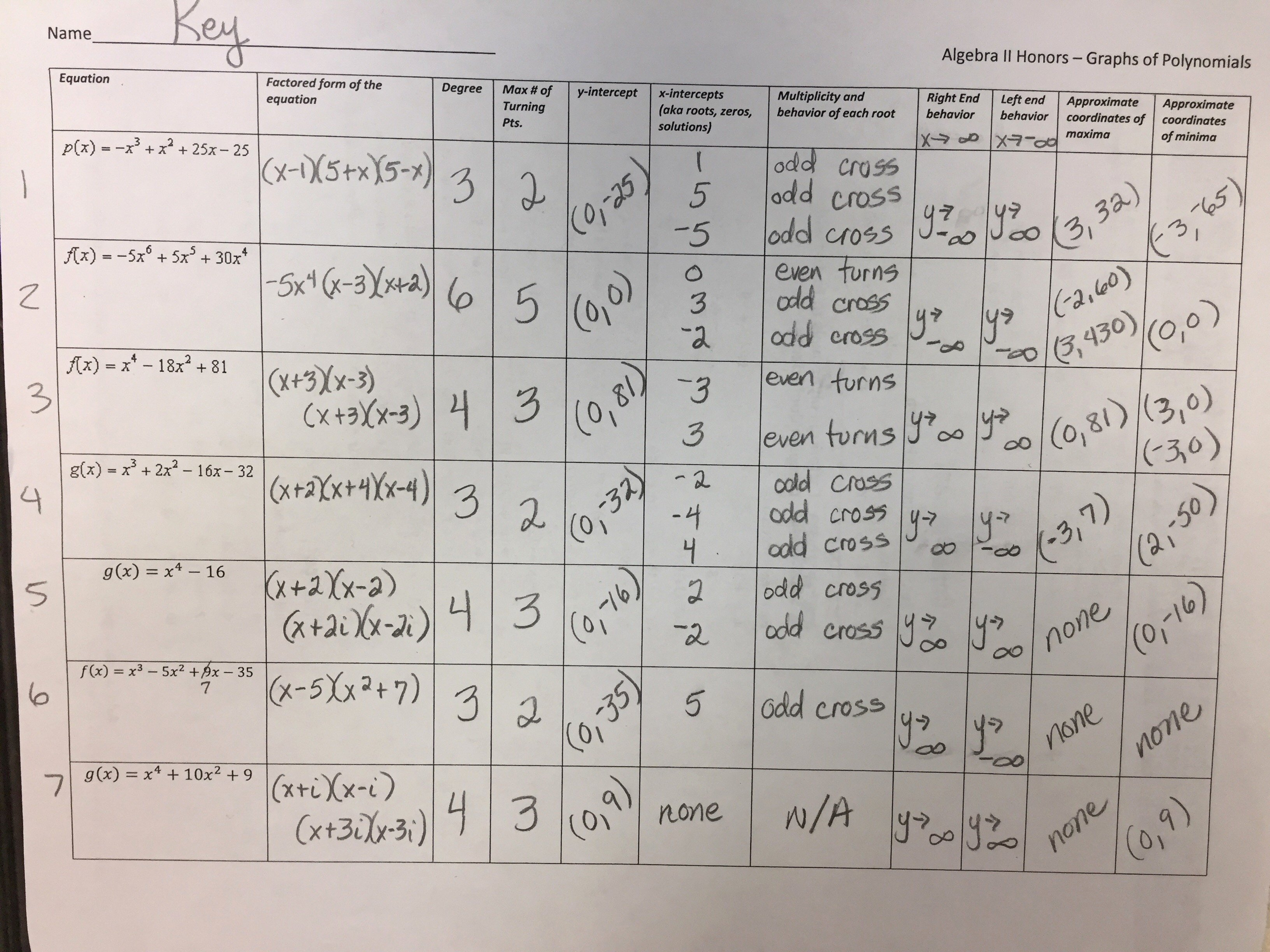Graphing Polynomial Functions Worksheet Answers Lovely Worksheet Factoring Polynomial Functions Math