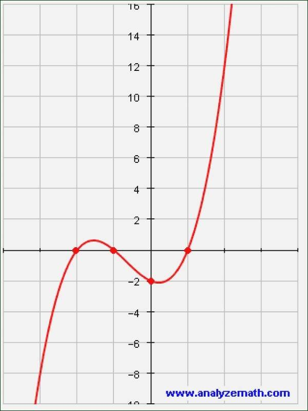 Graphing Polynomial Functions Worksheet Answers Luxury Graphing Polynomial Functions Worksheet