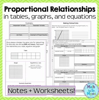 Graphing Proportional Relationships Worksheet Inspirational Proportional Relationships Tables Graphs Equations
