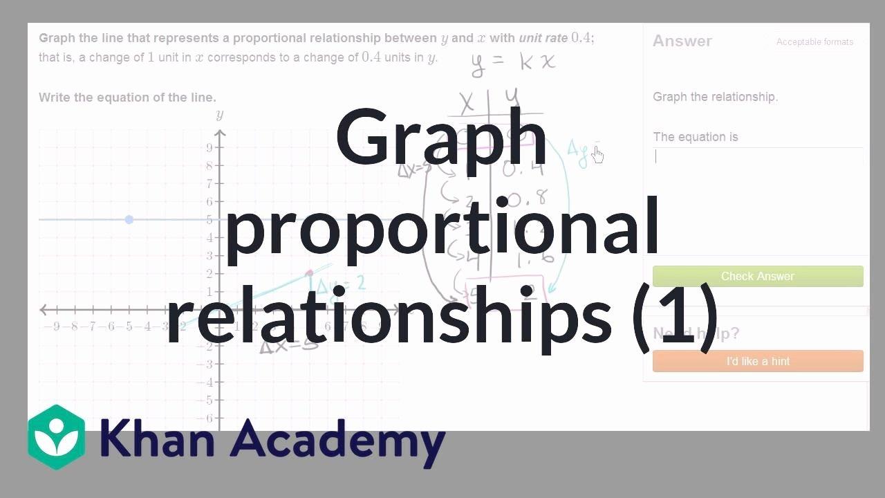 Graphing Proportional Relationships Worksheet New Graphing Proportional Relationships Example