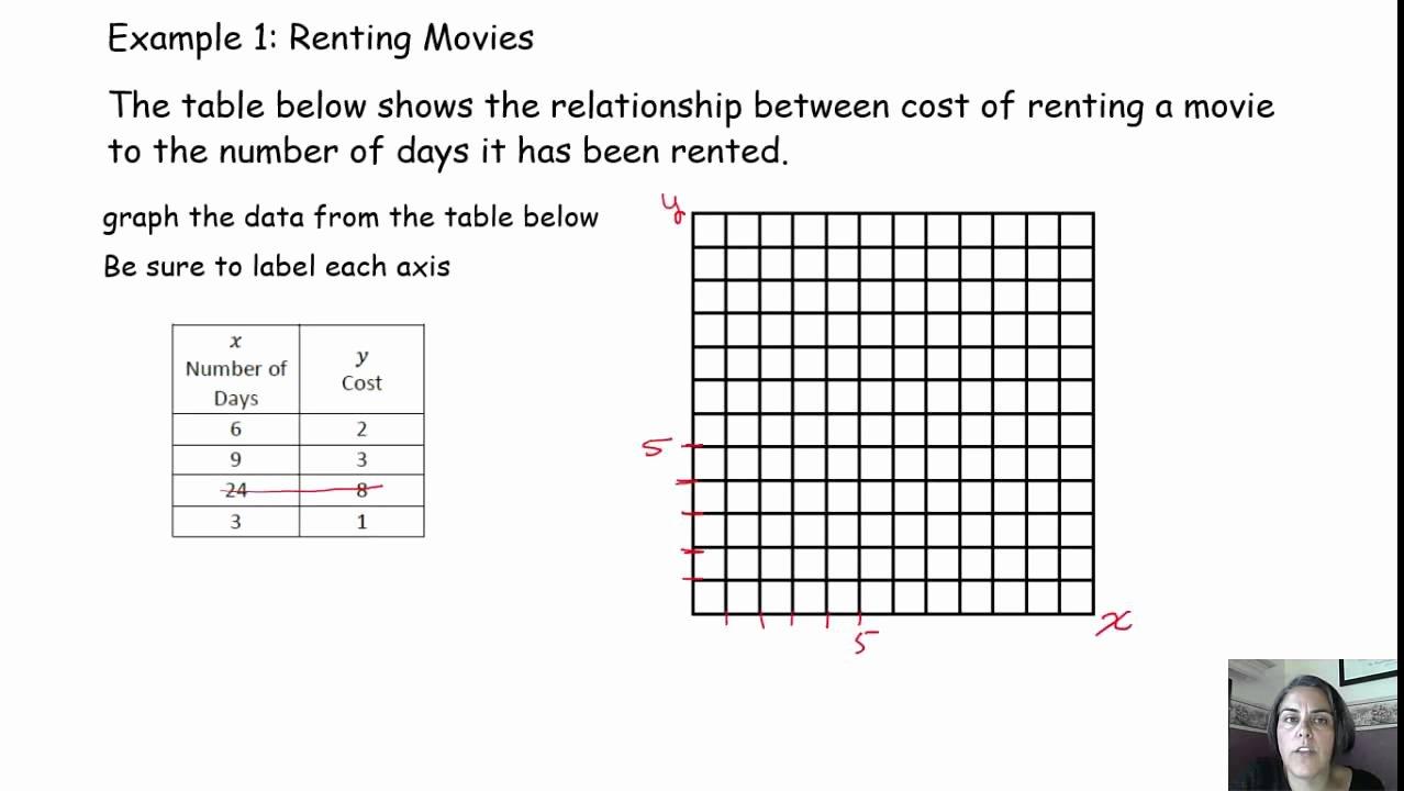 Graphing Proportional Relationships Worksheet Unique Proportional Non Proportional Graphs