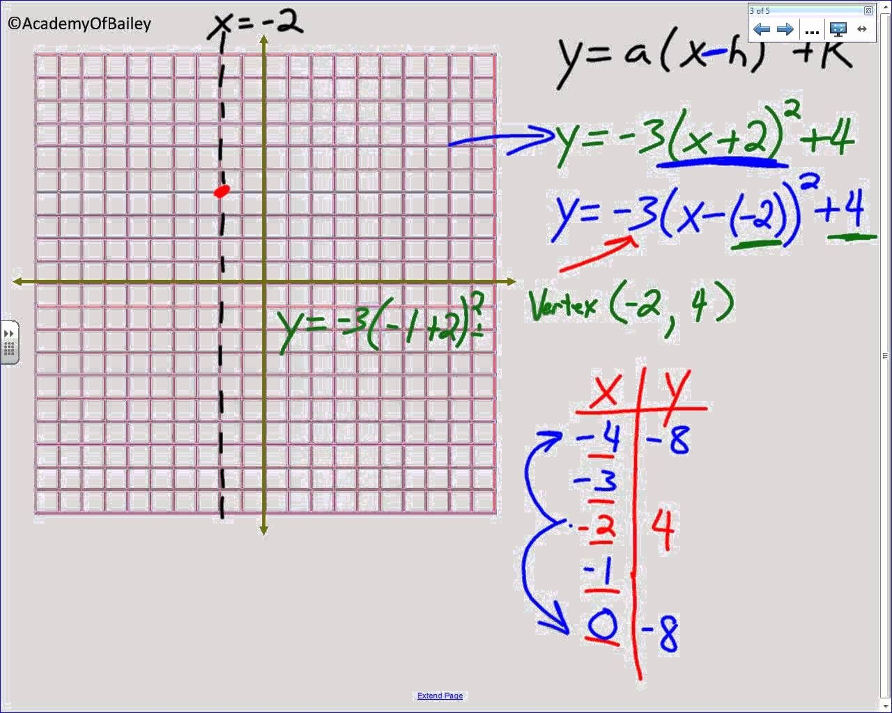 Graphing Quadratics Review Worksheet Lovely Worksheet Vertex form to Standard form