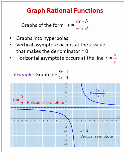 Graphing Rational Functions Worksheet Unique Graphing Rational Functions Examples solutions Videos