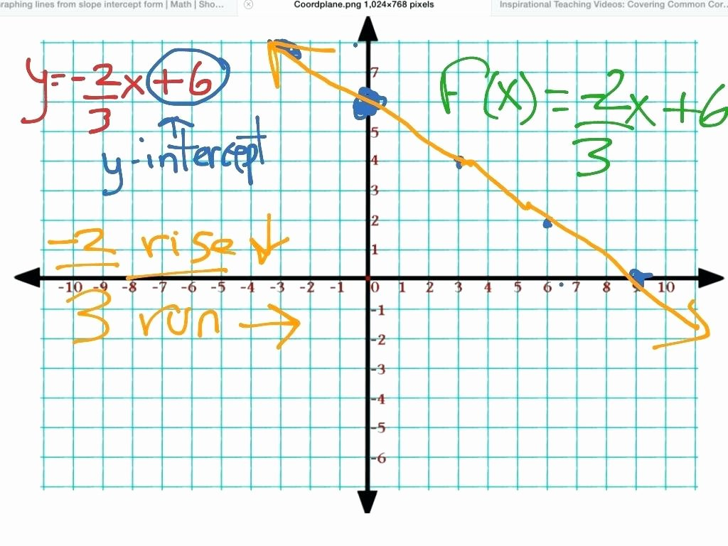 Graphing Slope Intercept form Worksheet Fresh Graphing Linear Equations In Slope Intercept form