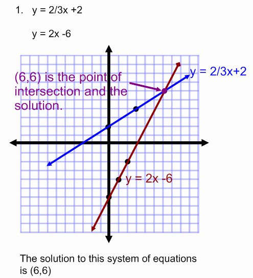 Graphing Systems Of Equations Worksheet Elegant Graphing Systems Equations Worksheet