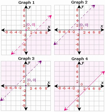 graphing linear inequalities worksheet