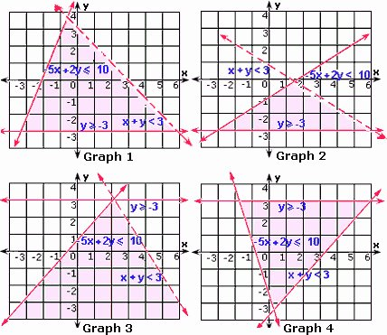 Graphing Systems Of Inequalities Worksheet Elegant solving Systems Inequalities Worksheet