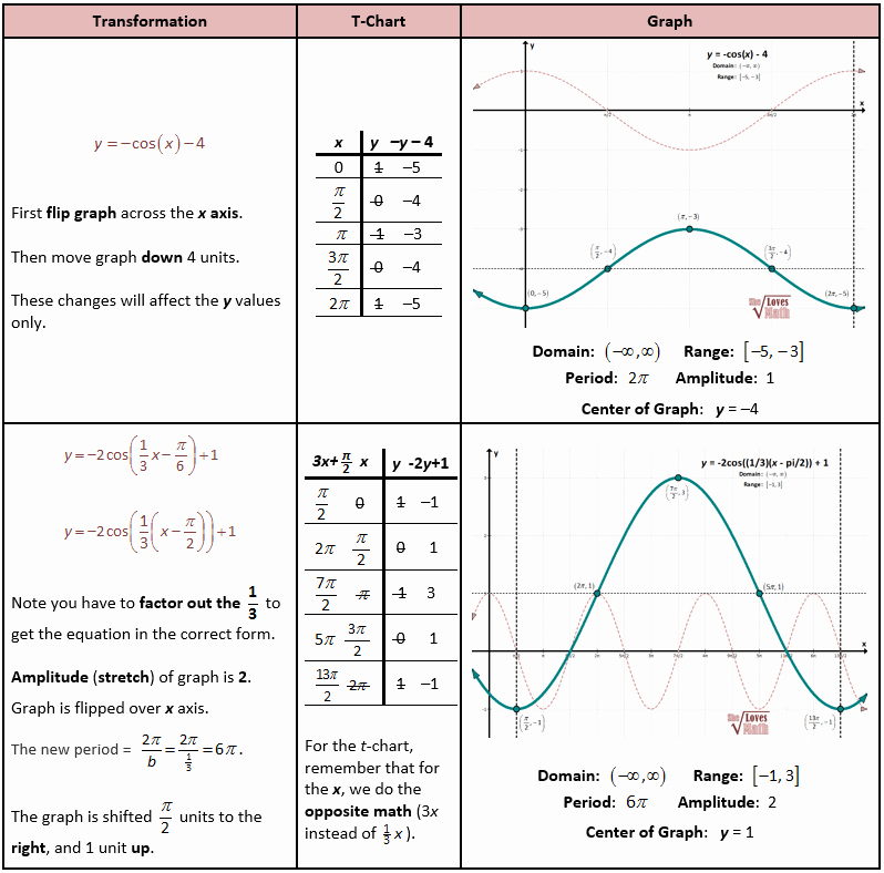 Graphing Trig Functions Practice Worksheet Luxury Transformations Of Trig Functions She Loves Math