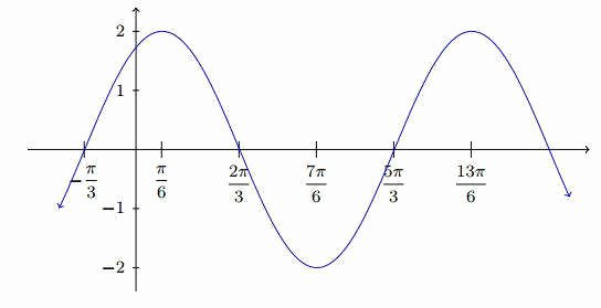 Graphing Trig Functions Worksheet Awesome Graphing Trig Functions Worksheet