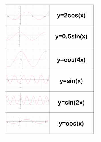 Graphing Trig Functions Worksheet Beautiful Transformation Of Trig Graphs Stretch Squash by