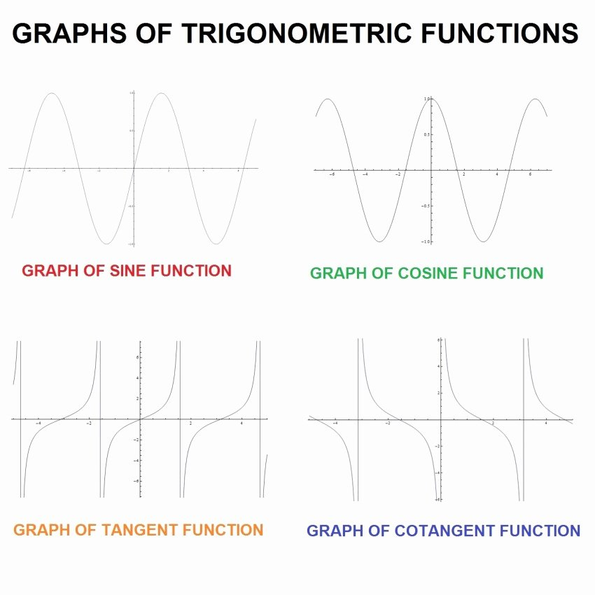 Graphing Trig Functions Worksheet Luxury 4 5 Trig Function Chart