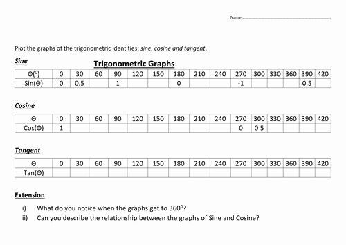 Graphing Trig Functions Worksheet Unique Trigonometric Sin Cosine & Tan Graph Inc Drawing
