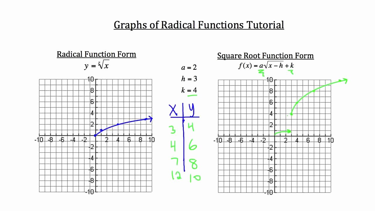 Graphs Of Functions Worksheet Elegant Graphs Of Radical Functions