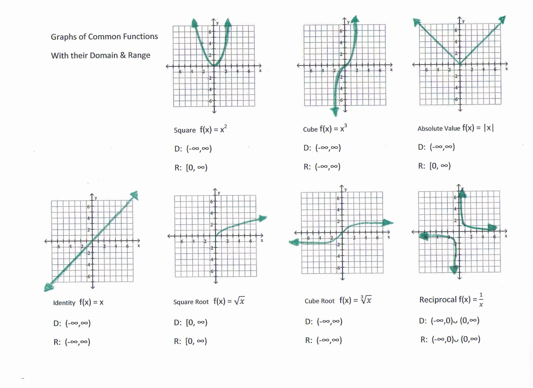 Graphs Of Functions Worksheet Fresh Faculty Frontdoor Valencia College