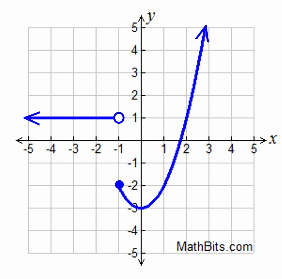 Graphs Of Functions Worksheet Fresh Piecewise Absolute Value and Step Functions Practice