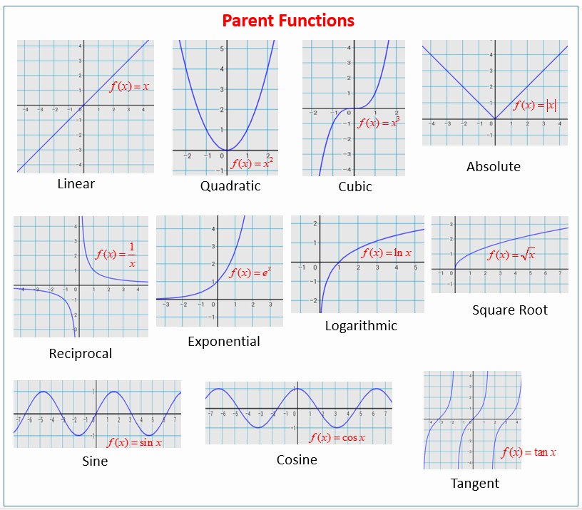 Graphs Of Functions Worksheet New Parent Functions and their Graphs solutions Examples