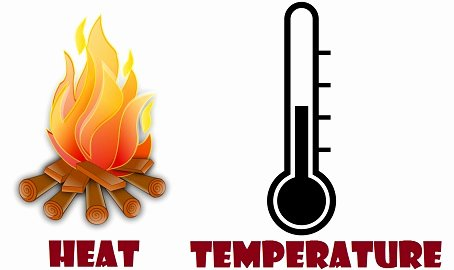 Heat and Temperature Worksheet Fresh Difference Between Heat and Temperature with Parison