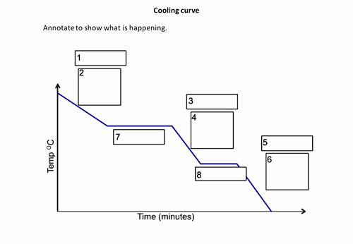 Heating and Cooling Curve Worksheet Beautiful Cooling Curve to Annotate by Cathb1975