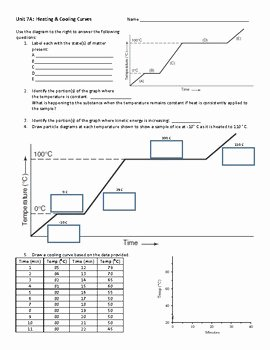 Heating and Cooling Curve Worksheet Best Of Heating & Cooling Curve Review by My Favorite Precipitate