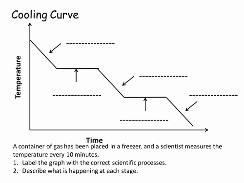 Heating and Cooling Curve Worksheet Best Of Label the Cooling Curve by Flippertot