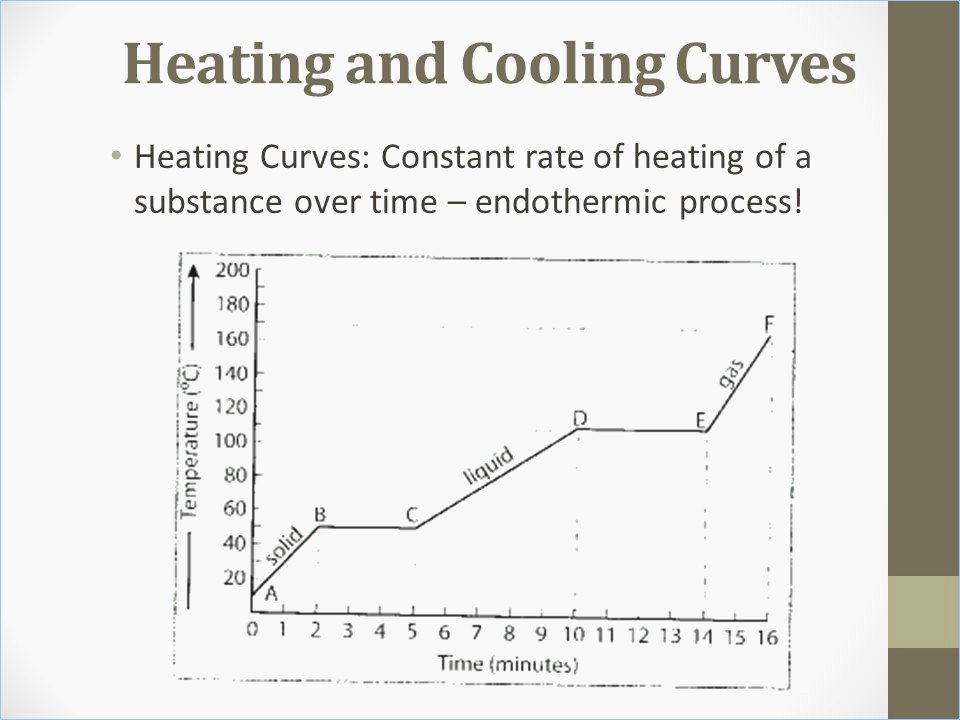 Heating and Cooling Curve Worksheet Inspirational Heating Curve Worksheet Answers the Best Worksheets Image