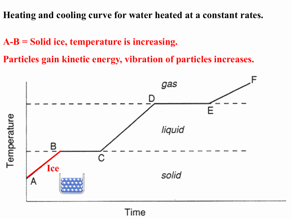 Heating and Cooling Curves Worksheet Inspirational Heating and Cooling Curves Worksheet