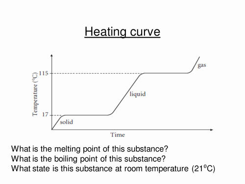 Heating and Cooling Curves Worksheet Luxury Heating & Cooling Curves by Gemslw Teaching Resources Tes