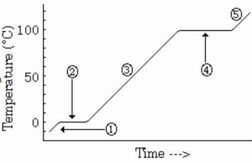 Heating Curve Worksheet Answers Elegant Neerajpunia