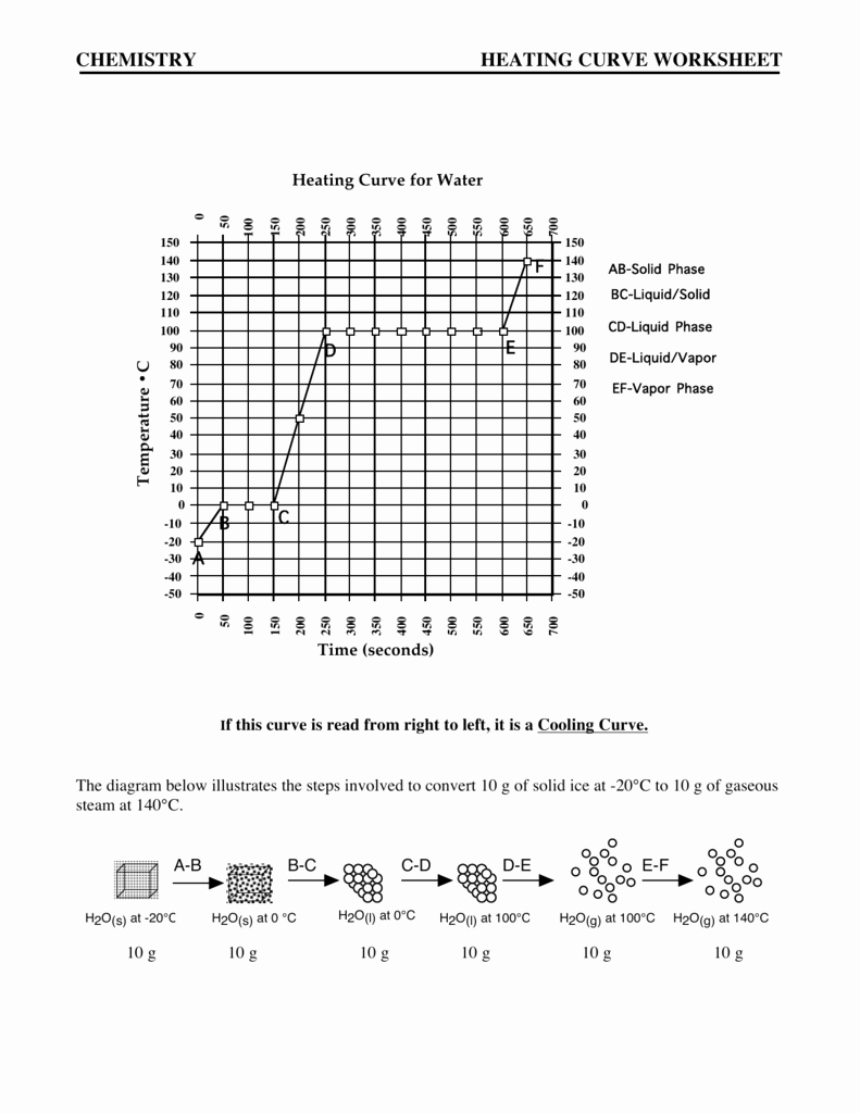 Heating Curve Worksheet Answers New Heating Cooling Curve Calculations Worksheet Answers