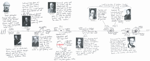 History Of the atom Worksheet Awesome atomic theory Timeline by Mwrigh58 Teaching Resources Tes