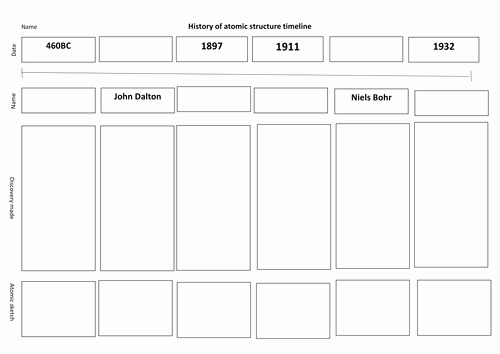History Of the atom Worksheet Awesome atomic theory Timeline by Trj