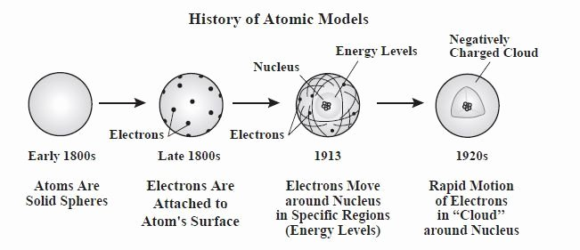 History Of the atom Worksheet Awesome History Of the atom atomic Models Pinterest