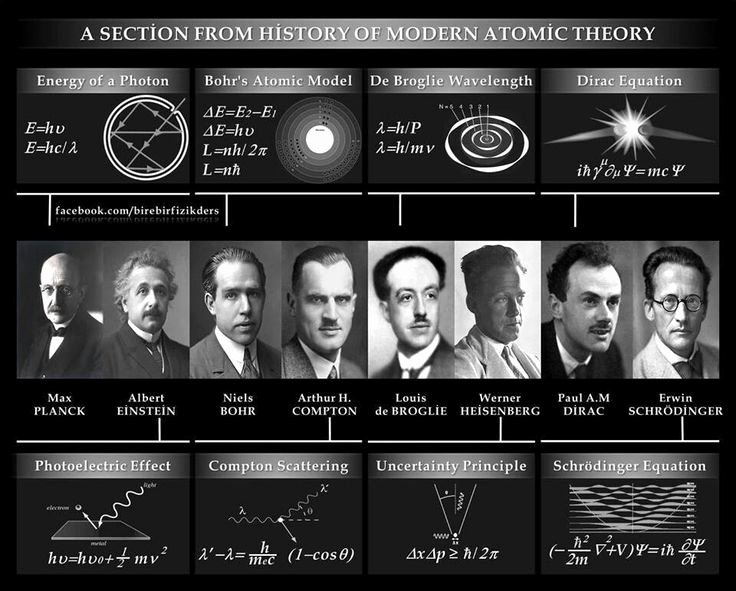 History Of the atom Worksheet Beautiful 1000 Images About atomic theory Timeline On Pinterest