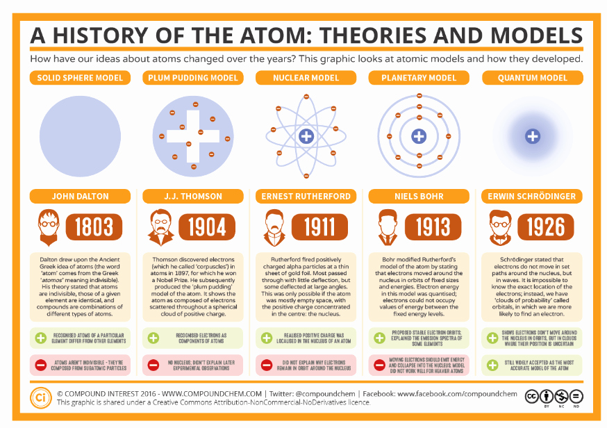 History Of the atom Worksheet Beautiful atomic Structure Periodic Table Mason Physical Science
