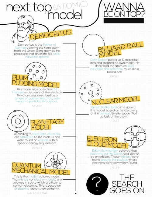 History Of the atom Worksheet Best Of 17 Best Images About atomic theory On Pinterest