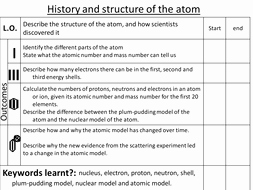 History Of the atom Worksheet Lovely Structure and History Of the atom by Missbird1990