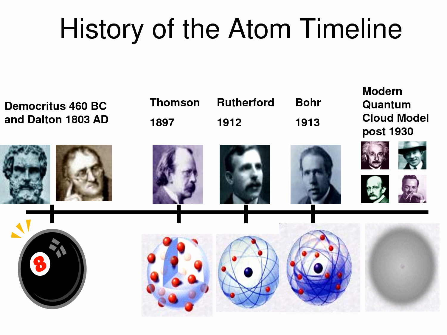 History Of the atom Worksheet Unique atomic theory On Pinterest