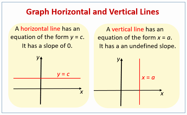 Horizontal and Vertical Lines Worksheet Elegant Graphing Horizontal and Vertical Lines Examples