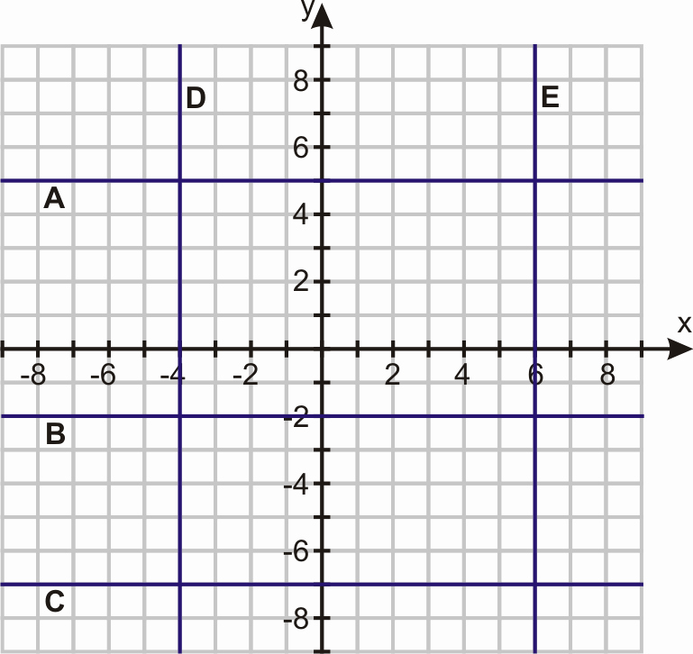 Horizontal and Vertical Lines Worksheet Fresh Graphing Horizontal and Vertical Lines Worksheet the Best