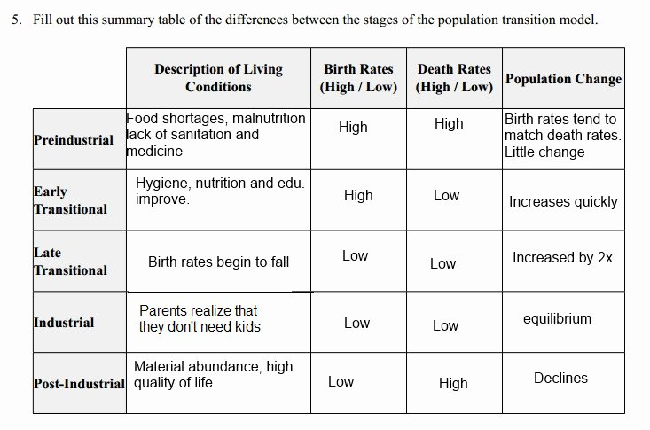 Human Population Growth Worksheet Answer Lovely Human Population Growth Worksheet