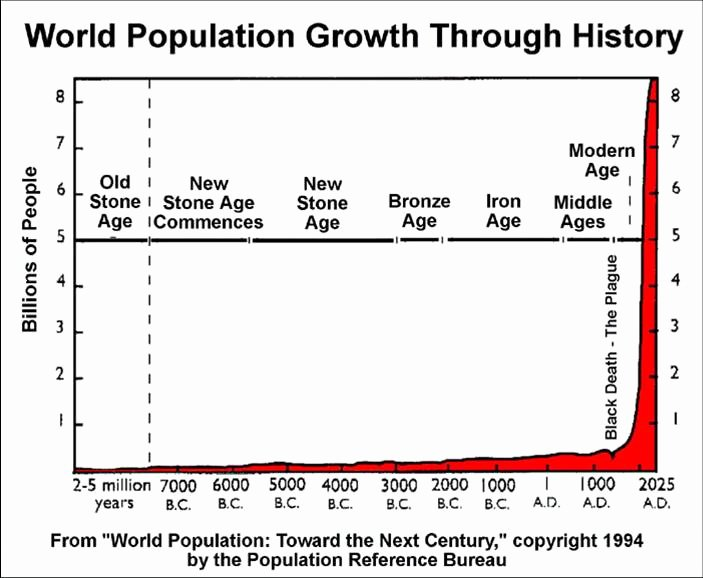Human Population Growth Worksheet Lovely the Ultimate Goal Immortality • Tedxvienna