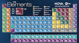 Hunting the Elements Worksheet Answers Awesome Nova